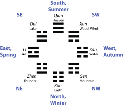River Diagrams and Trigram Cycles of the I Ching